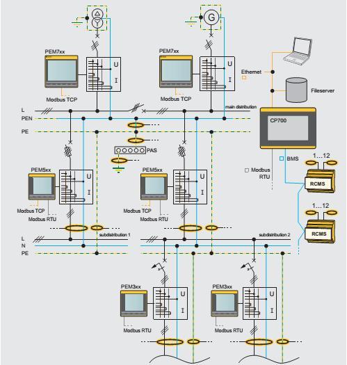 Sơ đồ kết nối hệ thống giám sát năng lượng