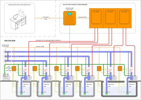 cấu trúc hệ thống điều khiển