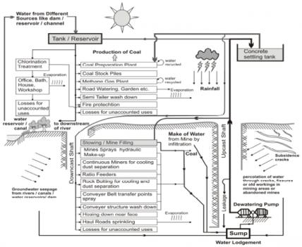 sơ đồ nước trong hầm lò