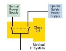 Tại sao nên dùng cấu hình hai nguồn tới cho tủ biến áp cách ly?