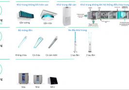 Tự tin bước vào bình thường mới với công nghệ làm sạch không khí bằng tia UV